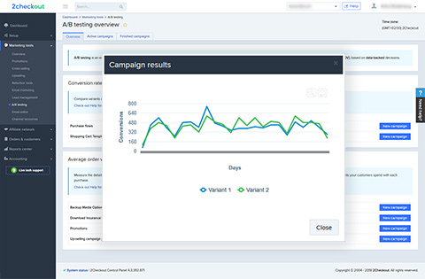 A/B Testing Overview (Campaign Results)
